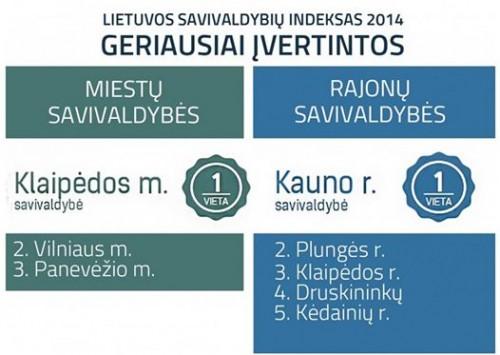 Klaipėdos savivaldybė – vėl geriausia Lietuvoje