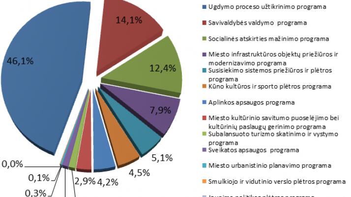 2015 METŲ SAVIVALDYBĖS BIUDŽETO PAJAMOS AUGA 11,5 %